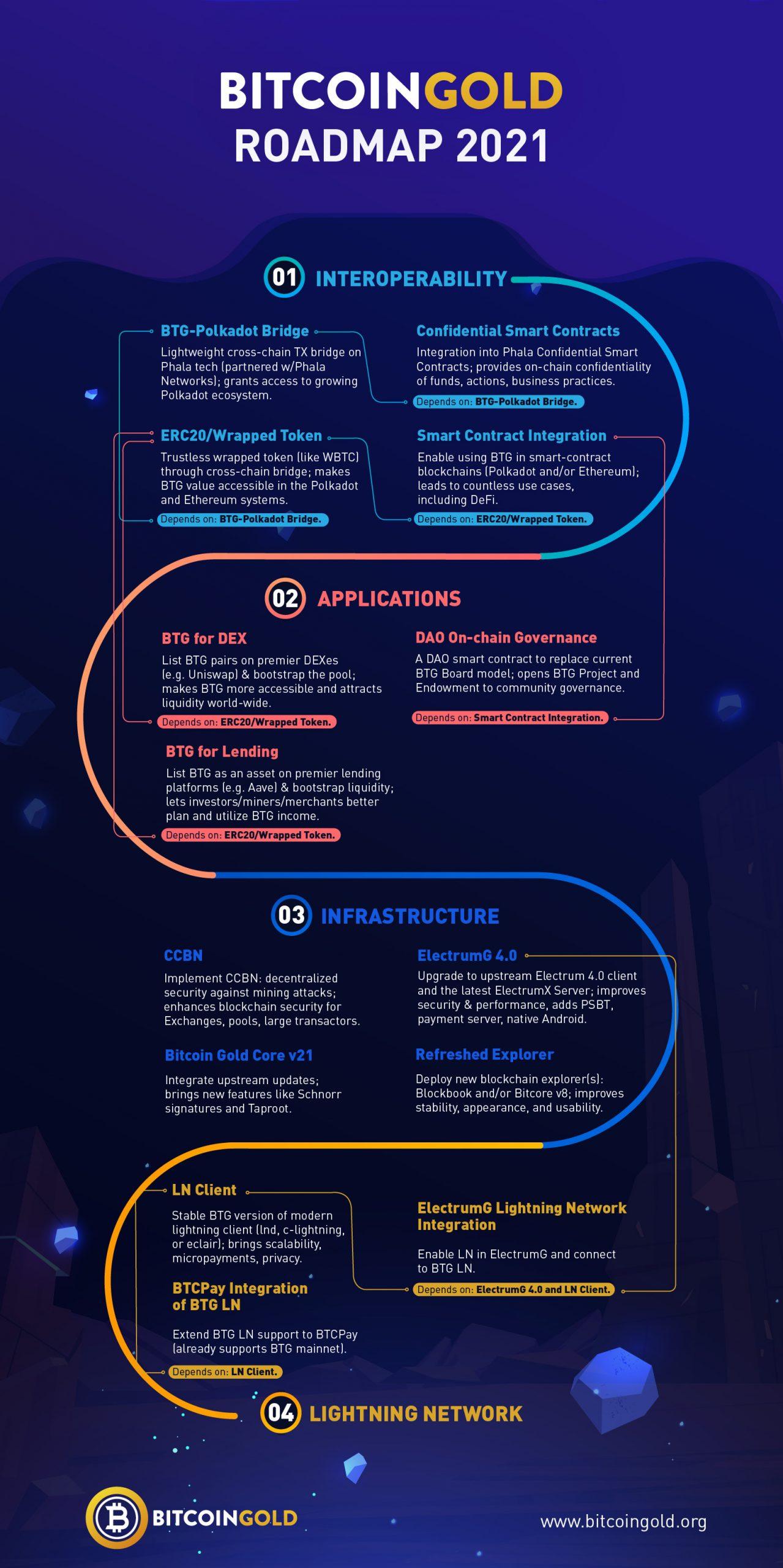 Bitcoin Gold Roadmap 2021